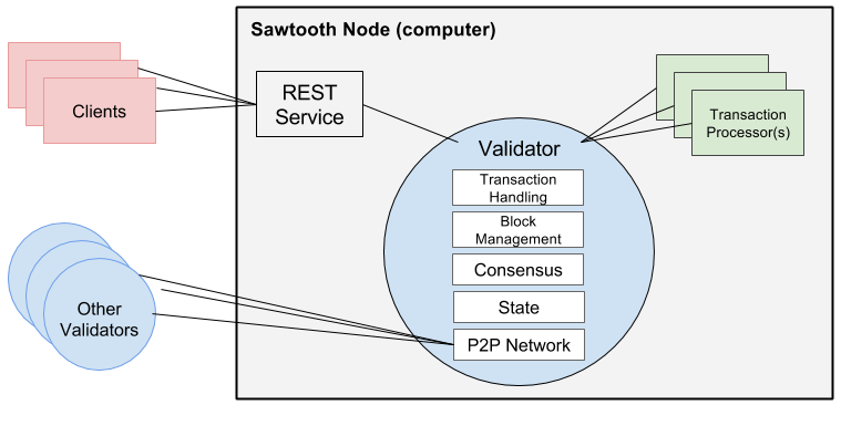 Sawtooth_node